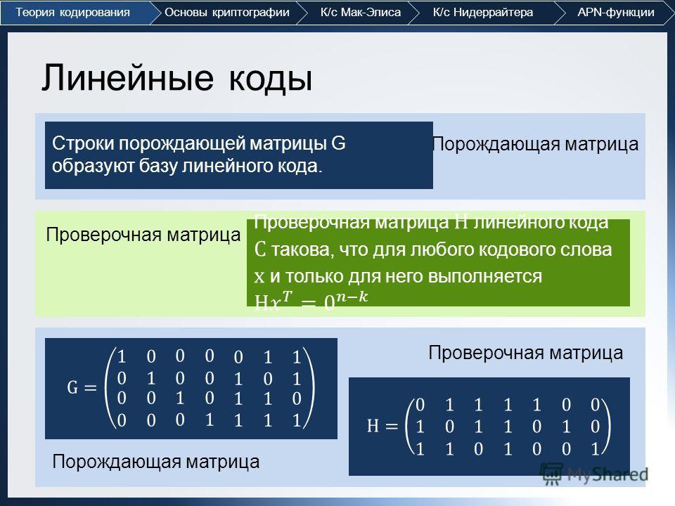 Линейные коды Порождающая матрица Строки порождающей матрицы G образуют базу линейного кода. Проверочная матрица Порождающая матрица Проверочная матрица Теория кодированияОсновы криптографии К/с Мак-Элиса К/с Нидеррайтера APN-функции