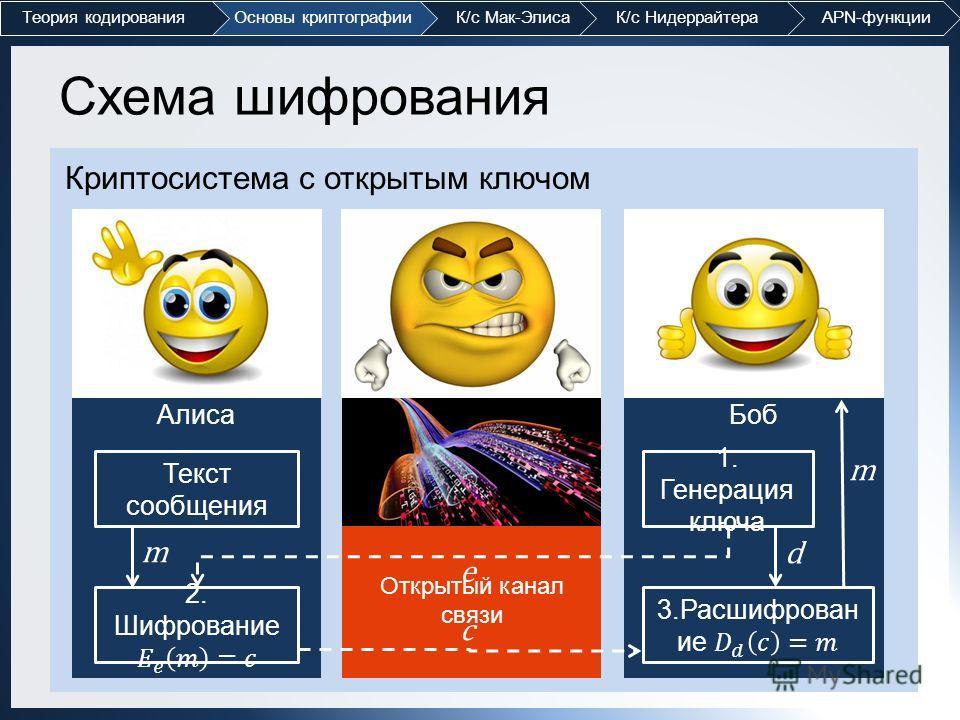 Теория кодированияОсновы криптографии К/с Мак-Элиса К/с Нидеррайтера APN-функции Схема шифрования Криптосистема с открытым ключом АлисаБоб 1. Генерация ключа Текст сообщения Открытый канал связи m e c m d
