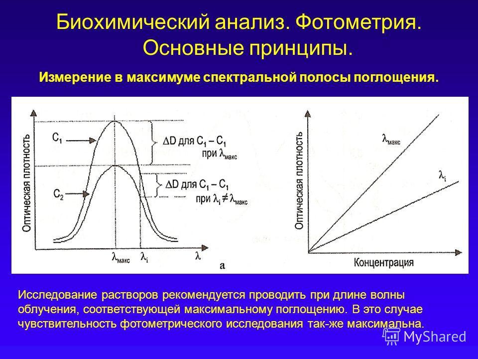 Биохимический анализ. Фотометрия. Основные принципы. Измерение в максимуме спектральной полосы поглощения. Исследование растворов рекомендуется проводить при длине волны облучения, соответствующей максимальному поглощению. В это случае чувствительнос