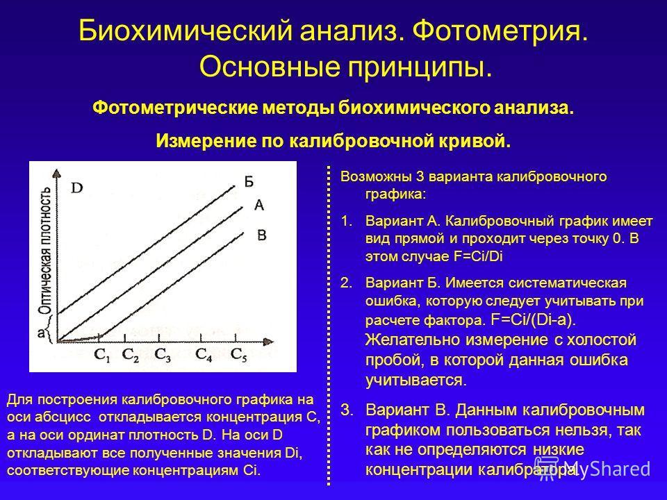 Биохимический анализ. Фотометрия. Основные принципы. Фотометрические методы биохимического анализа. Измерение по калибровочной кривой. Возможны 3 варианта калибровочного графика: 1.Вариант А. Калибровочный график имеет вид прямой и проходит через точ