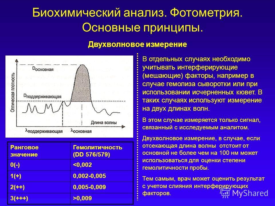 Биохимический анализ. Фотометрия. Основные принципы. Двухволновое измерение В отдельных случаях необходимо учитывать интерферирующие (мешающие) факторы, например в случае гемолиза сыворотки или при использовании исчерненных кювет. В таких случаях исп