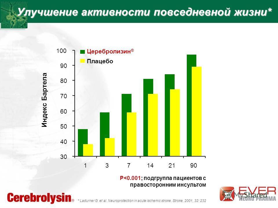 Улучшение активности повседневной жизни* 30 40 50 60 70 80 90 100 137142190 Индекс Бартела Церебролизин ® Плацебо P