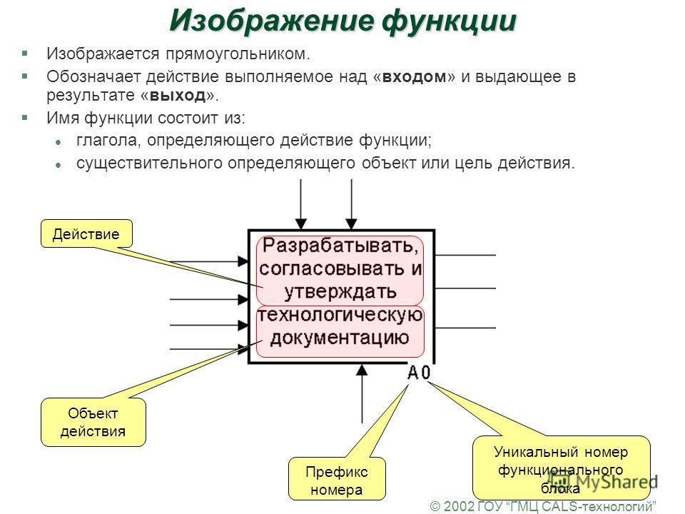 © 2002 ГОУ ГМЦ CALS-технологий Изображение функции §Изображается прямоугольником. §Обозначает действие выполняемое над «входом» и выдающее в результате «выход». §Имя функции состоит из: l глагола, определяющего действие функции; l существительного оп