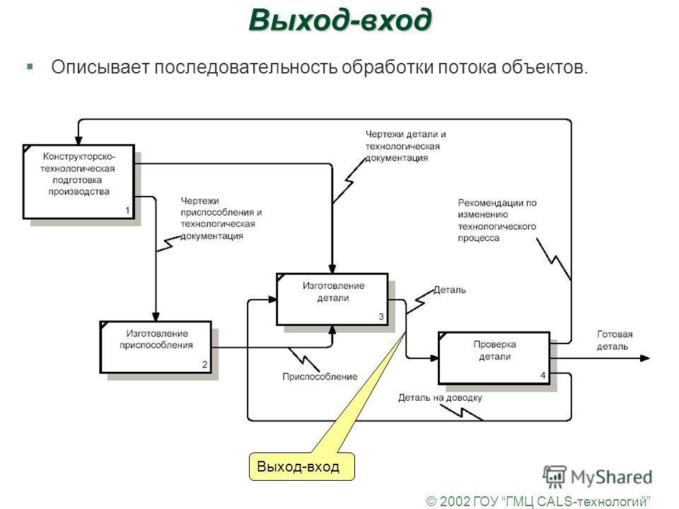 © 2002 ГОУ ГМЦ CALS-технологийВыход-вход §Описывает последовательность обработки потока объектов. Выход-вход