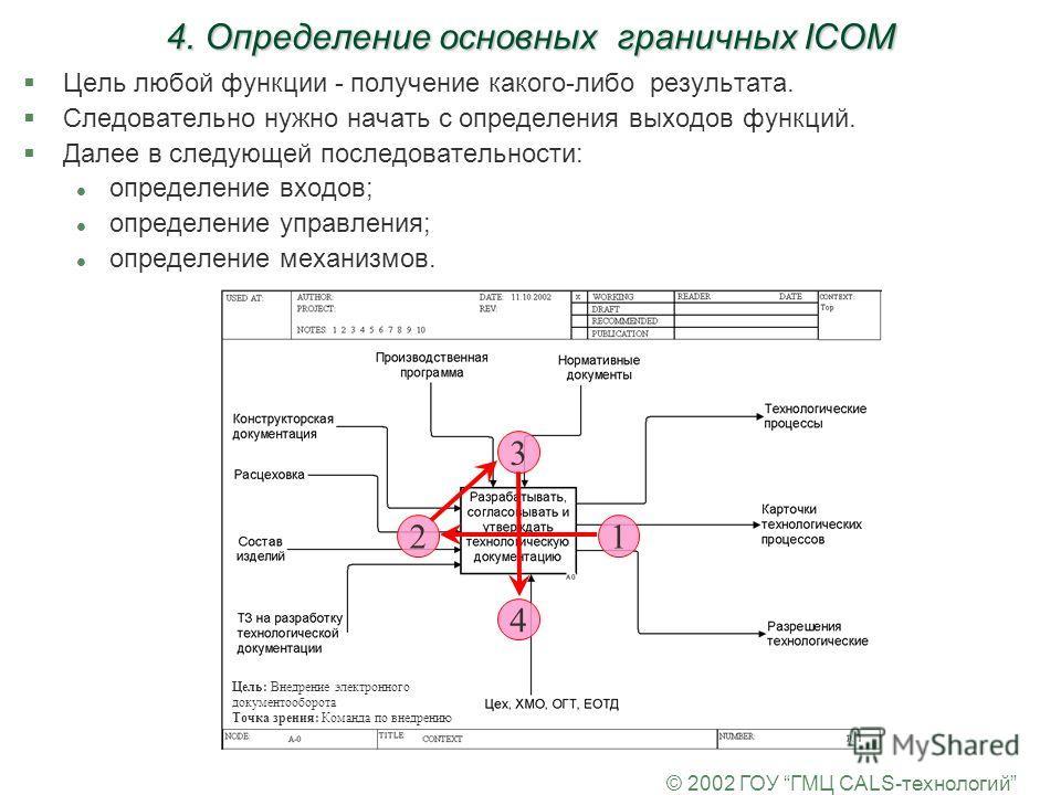 © 2002 ГОУ ГМЦ CALS-технологий 4. Определение основных граничных ICOM §Цель любой функции - получение какого-либо результата. §Следовательно нужно начать с определения выходов функций. §Далее в следующей последовательности: l определение входов; l оп