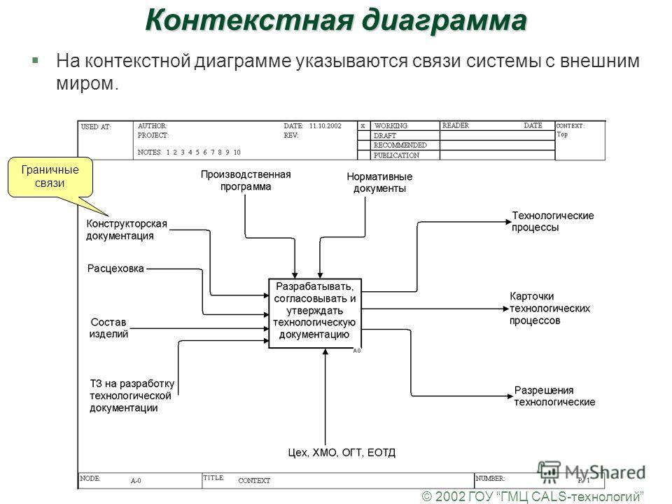 © 2002 ГОУ ГМЦ CALS-технологий Контекстная диаграмма §На контекстной диаграмме указываются связи системы с внешним миром. Граничные связи