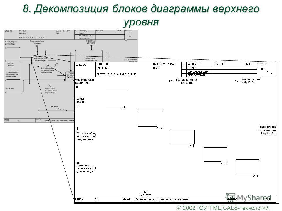 © 2002 ГОУ ГМЦ CALS-технологий 8. Декомпозиция блоков диаграммы верхнего уровня