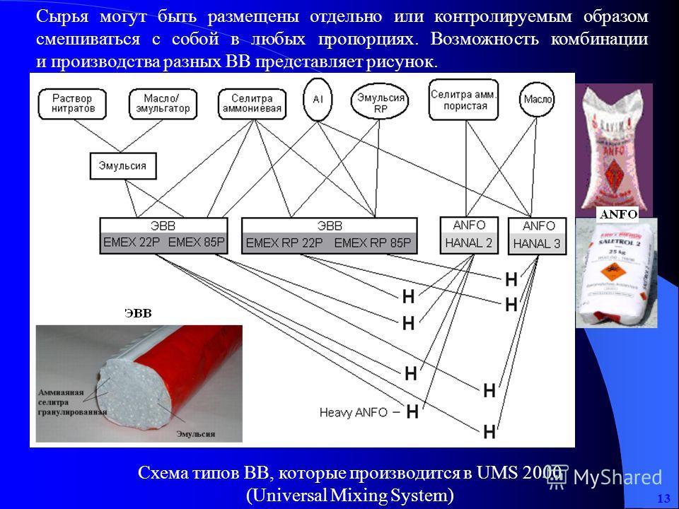 13 Сырья могут быть размещены отдельно или контролируемым образом смешиваться с собой в любых пропорциях. Возможность комбинации и производства разных ВВ представляет рисунок. Схема типов ВВ, которые производится в UMS 2000 (Universal Mixing System)