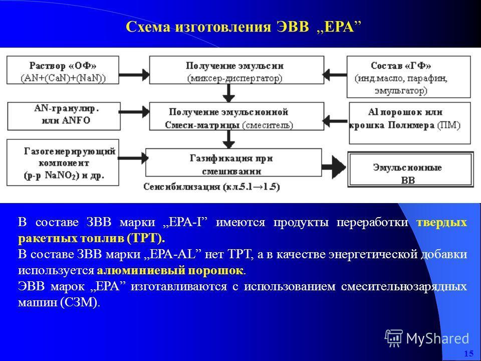 15 Схема изготовления ЭВВ ЕРА В составе ЗВВ марки ЕРА-I имеются продукты переработки твердых ракетных топлив (ТРТ). В составе ЗВВ марки ЕРА-AL нет ТРТ, а в качестве энергетической добавки используется алюминиевый порошок. ЭВВ марок ЕРА изготавливаютс