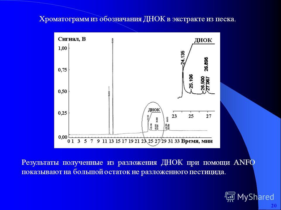 Результаты полученные из разложения ДНОК при помощи АNFO показывают на большой остаток не разложенного пестицида. Хроматограмм из обозначания ДНОК в экстракте из песка. 20