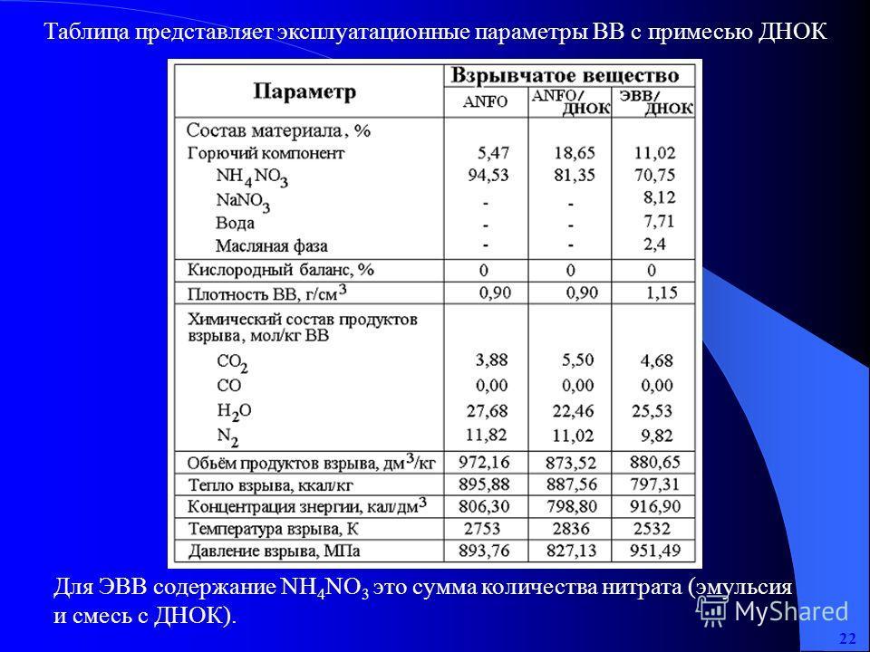 Таблица представляет эксплуатационные параметры ВВ с примесью ДНОК Для ЭВВ содержание NH 4 NO 3 это сумма количества нитрата (эмульсия и смесь с ДНОК). 22