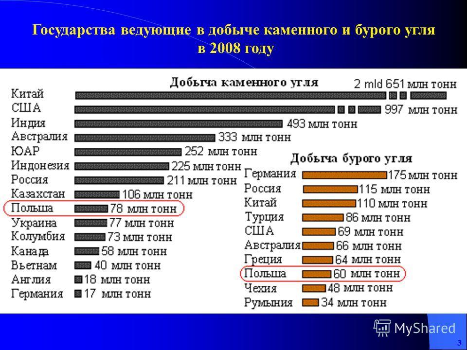 Государства ведующие в добыче каменного и бурого угля в 2008 году 3