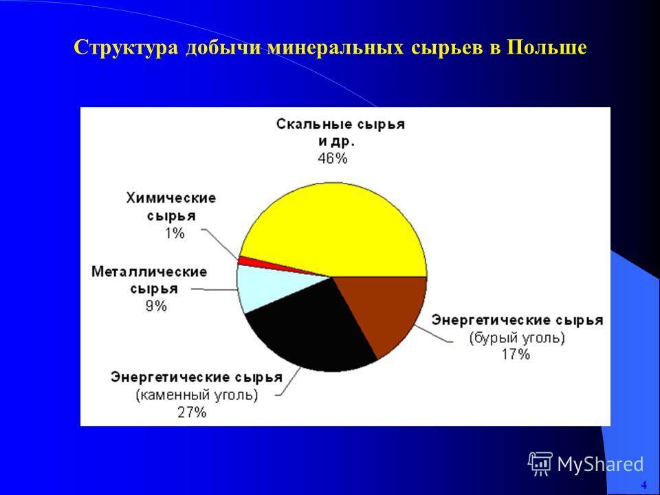 4 Структура добычи минеральных сырьев в Польше
