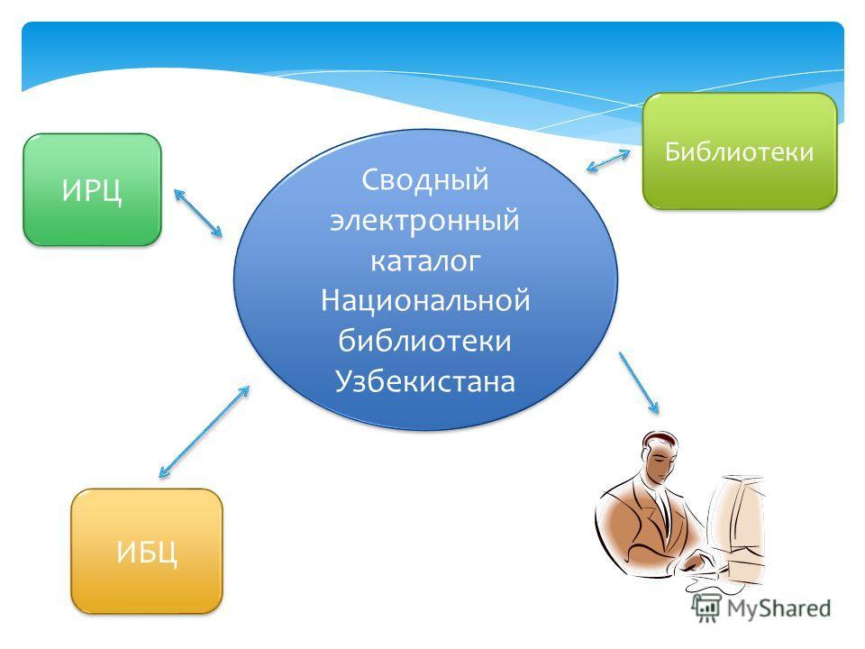 Сводный электронный каталог Национальной библиотеки Узбекистана ИБЦ ИРЦ Библиотеки
