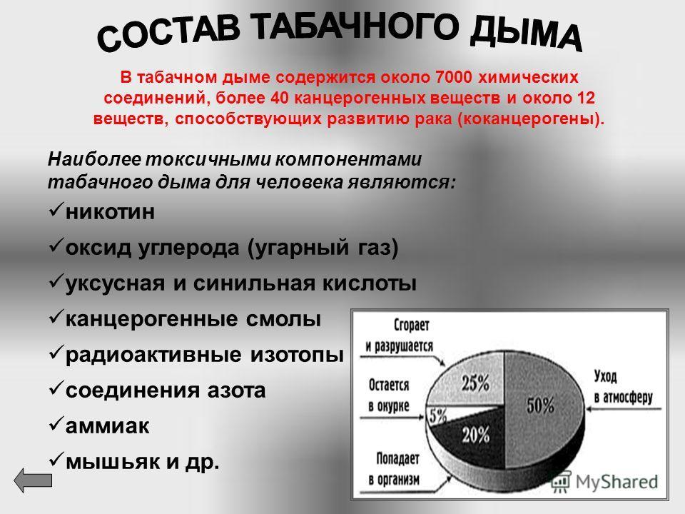 ХVI в. начало распространения табака в России. ХVI в. накапливаются факты о вредном влиянии табака на организм человека. ХVI в. годы преследования и жестокого наказания продавцов табака и курильщиков. ХVII в. введение смертной казни за курение и прод