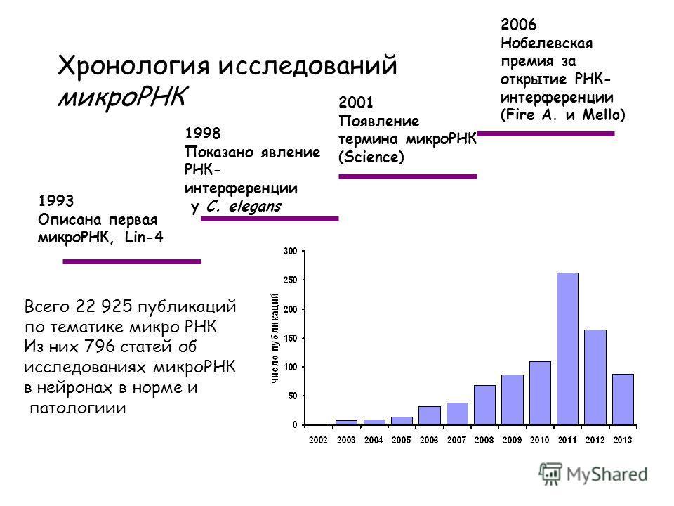 1993 Описана первая микроРНК, Lin-4 1998 Показано явление РНК- интерференции у C. elegans 2001 Появление термина микроРНК (Science) 2006 Нобелевская премия за открытие РНК- интерференции (Fire A. и Mello) Хронология исследований микроРНК Всего 22 925
