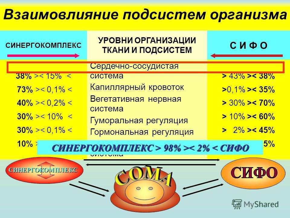Взаимовлияние подсистем организма СИНЕРГОКОМПЛЕКС УРОВНИ ОРГАНИЗАЦИИ ТКАНИ И ПОДСИСТЕМ С И Ф О 38% >< 15% < 73% >< 0,1% < 40% >< 0,2% < 30% >< 10% < 30% >< 0,1% < 10% >< 0,1% < Сердечно-сосудистая система Капиллярный кровоток Вегетативная нервная сис
