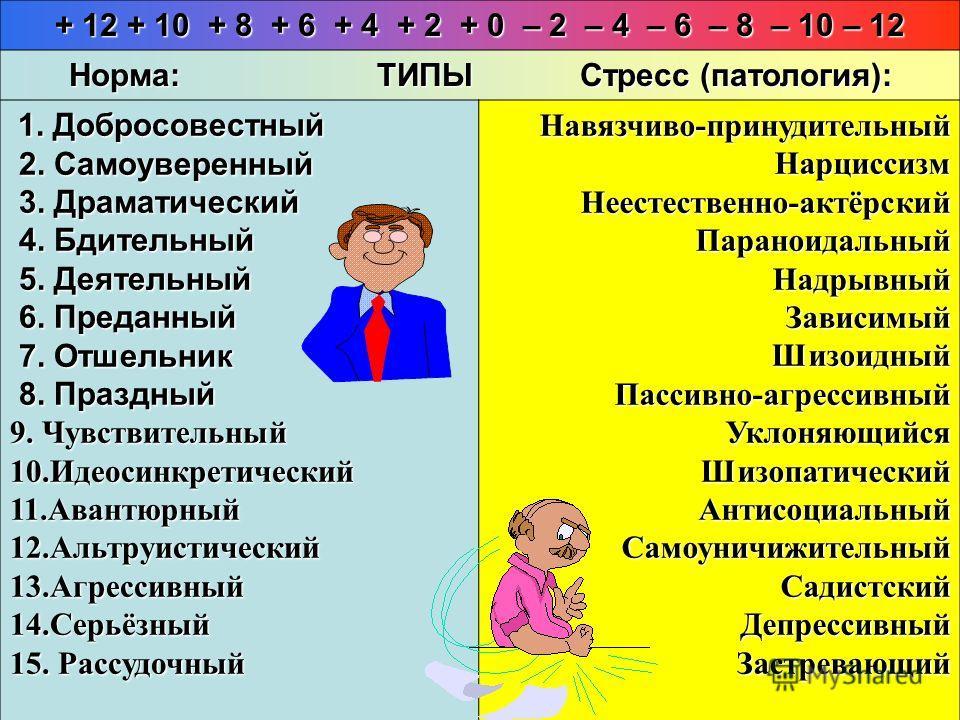 + 12 + 10 + 8 + 6 + 4 + 2 + 0 – 2 – 4 – 6 – 8 – 10 – 12 Норма: ТИПЫ Стресс (патология): 1. Добросовестный 1. Добросовестный 2. Самоуверенный 2. Самоуверенный 3. Драматический 3. Драматический 4. Бдительный 4. Бдительный 5. Деятельный 5. Деятельный 6.