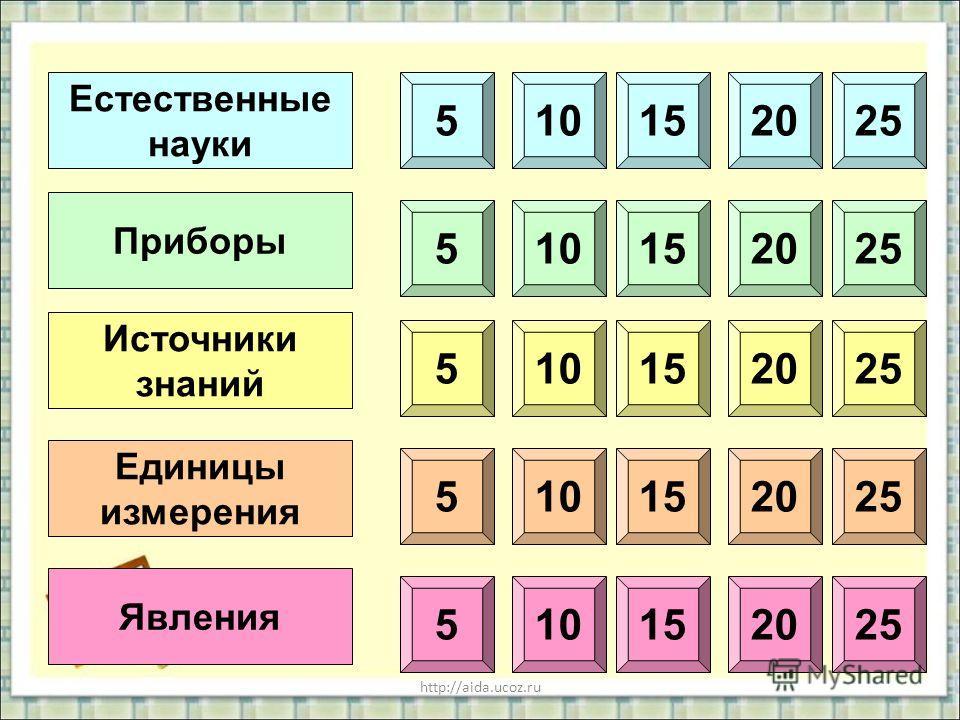 http://aida.ucoz.ru Естественные науки Приборы Источники знаний Единицы измерения Явления 510152025 510152025 5 5 5 10152025 10152025 10152025