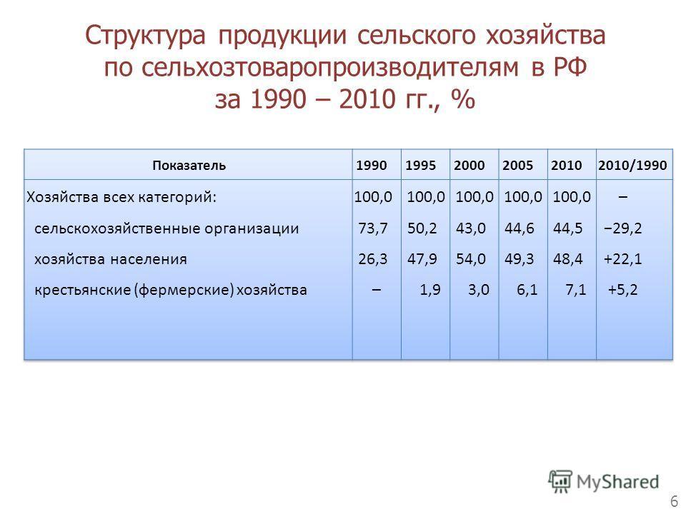 6 Структура продукции сельского хозяйства по сельхозтоваропроизводителям в РФ за 1990 – 2010 гг., %