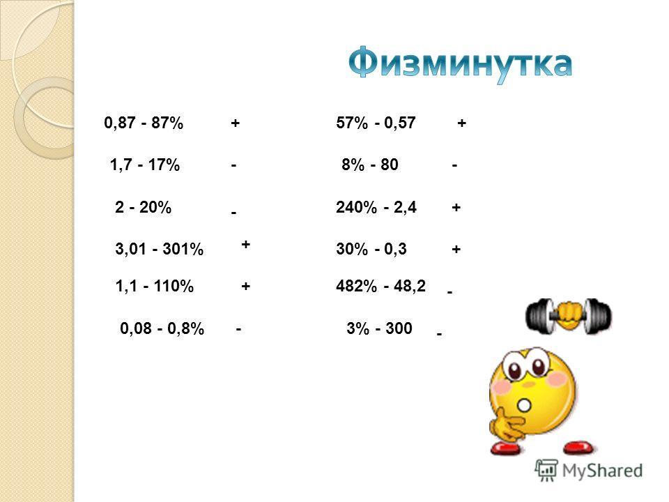 0,87 - 87% 1,7 - 17% 2 - 20% 3,01 - 301% 1,1 - 110% 0,08 - 0,8% 57% - 0,57 8% - 80 240% - 2,4 30% - 0,3 482% - 48,2 3% - 300 + + + + + + - - - - - -