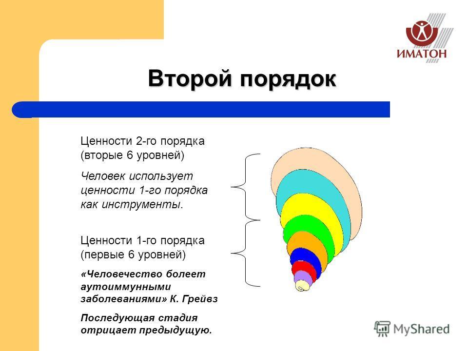 Второй порядок Ценности 1-го порядка (первые 6 уровней) «Человечество болеет аутоиммунными заболеваниями» К. Грейвз Последующая стадия отрицает предыдущую. Ценности 2-го порядка (вторые 6 уровней) Человек использует ценности 1-го порядка как инструме