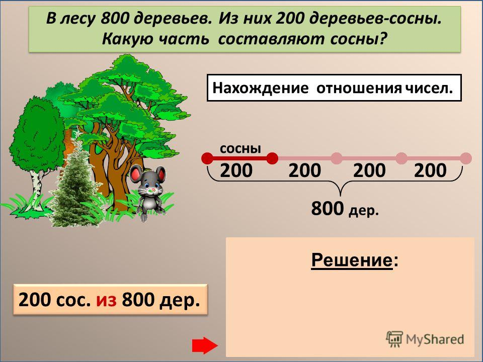 Нахождение числа по значению его дроби. 1) 600 : 3 = 200 (дер.) – 1 часть 2) 200. 4 = 800 (дер.) Ответ: 800 деревьев. Решение: В лесу 600 сосен, что составляет 3/4 всех деревьев. Сколько всего деревьев в лесу? сосны ? дер. 600 дер. 600 сос.- это 3/4