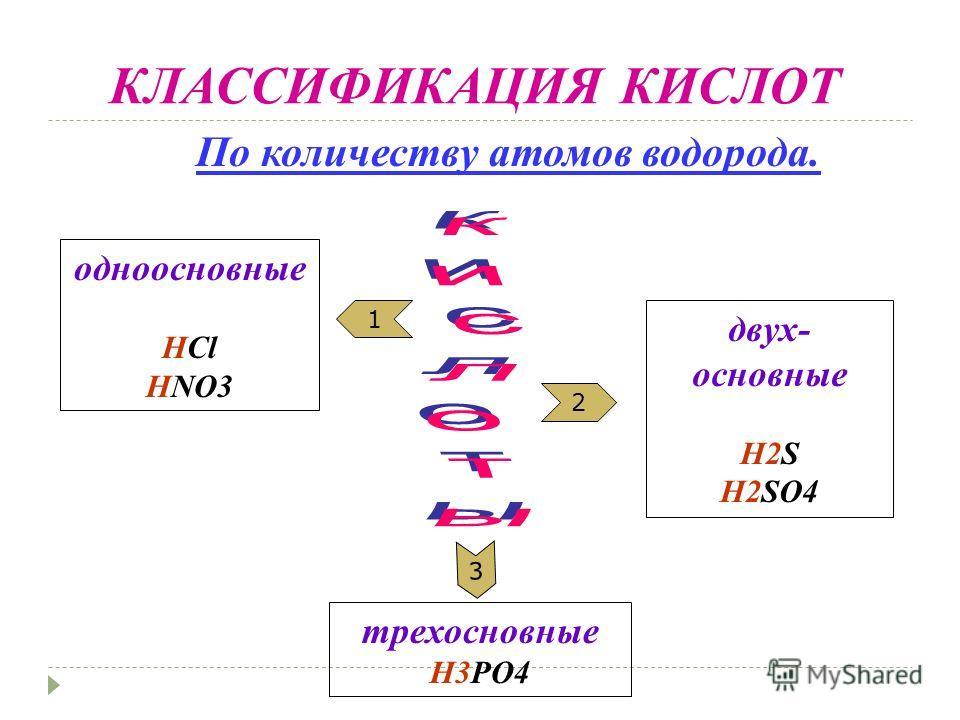 КЛАССИФИКАЦИЯ КИСЛОТ 2 1 3 одноосновные HCl HNO3 двух- основные H2S H2SO4 трехосновные H3PO4 По количеству атомов водорода.