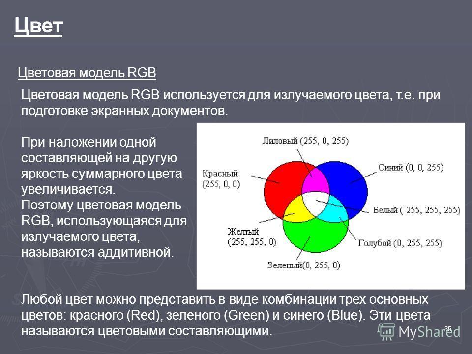 35 Цвет Цветовая модель RGB Цветовая модель RGB используется для излучаемого цвета, т.е. при подготовке экранных документов. При наложении одной составляющей на другую яркость суммарного цвета увеличивается. Поэтому цветовая модель RGB, использующаяс