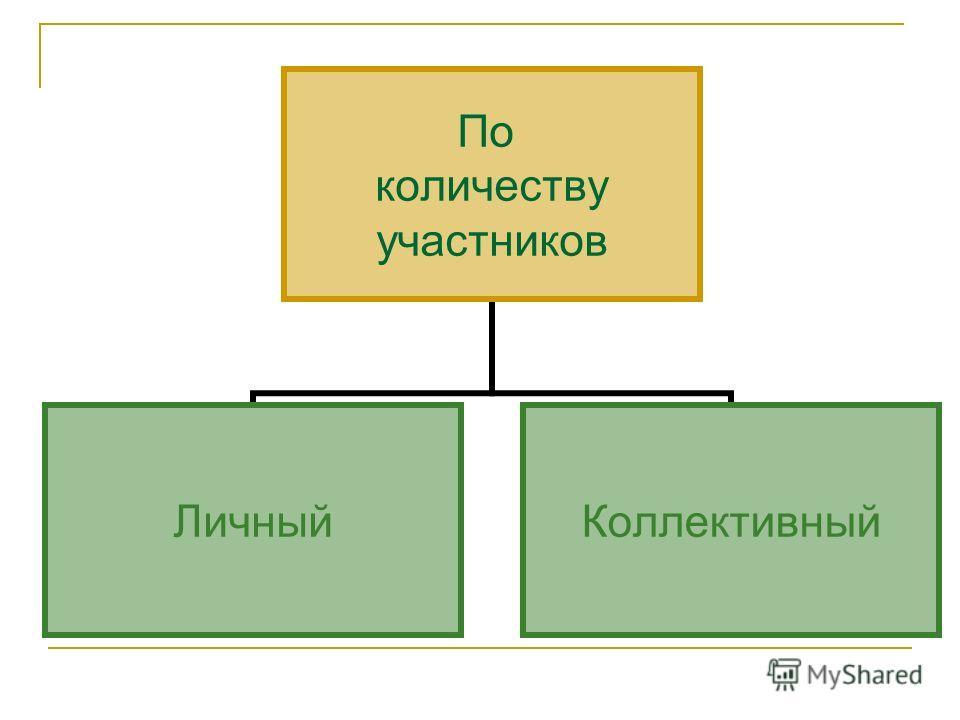 По количеству участников ЛичныйКоллективный