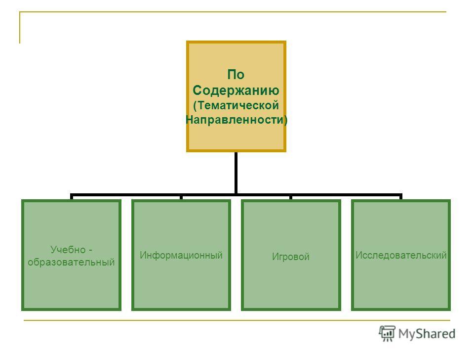По Содержанию (Тематической Направленности) Учебно - образовательный ИнформационныйИгровойИсследовательский