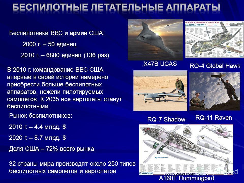 32 страны мира производят около 250 типов беспилотных самолетов и вертолетов RQ-7 Shadow RQ-4 Global Hawk X47B UCAS A160T Hummingbird Беспилотники ВВС и армии США: 2000 г. – 50 единиц 2010 г. – 6800 единиц (136 раз) RQ-11 Raven В 2010 г. командование