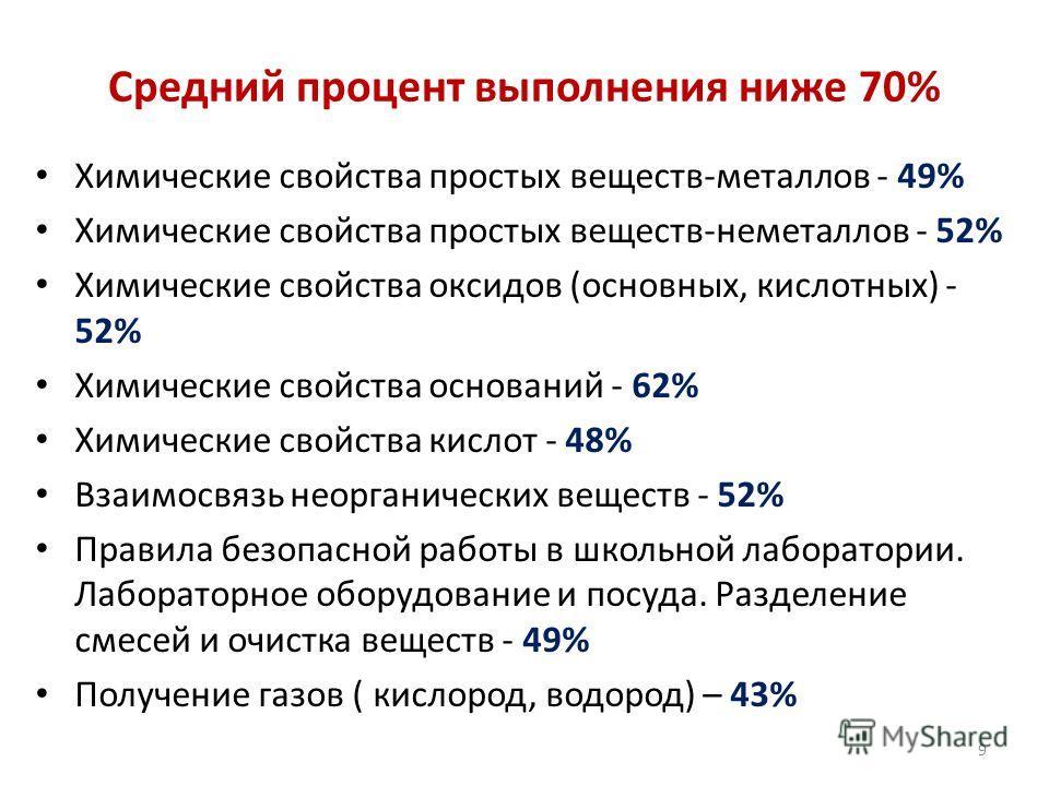 Средний процент выполнения ниже 70% Химические свойства простых веществ-металлов - 49% Химические свойства простых веществ-неметаллов - 52% Химические свойства оксидов (основных, кислотных) - 52% Химические свойства оснований - 62% Химические свойств
