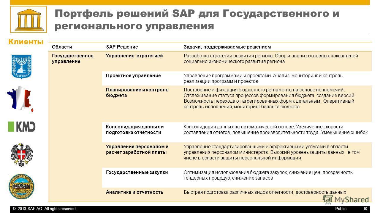 ©2013 SAP AG. All rights reserved.10 Public Портфель решений SAP для Государственного и регионального управления ОбластиSAP РешениеЗадачи, поддерживаемые решением Государственное управление Управление стратегиейРазработка стратегии развития региона.