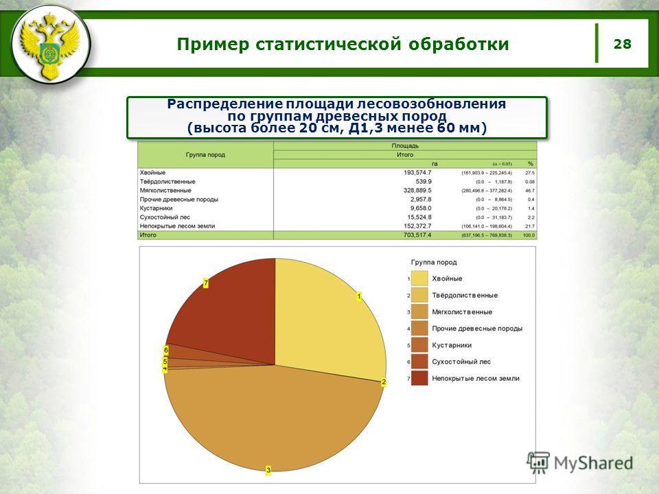 Распределение площади лесовозобновления по группам древесных пород (высота более 20 см, Д1,3 менее 60 мм) Пример статистической обработки 28