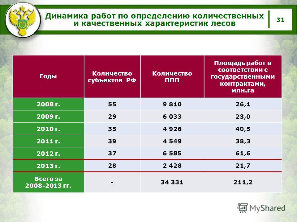 Динамика работ по определению количественных и качественных характеристик лесов 31 Годы Количество субъектов РФ Количество ППП Площадь работ в соответствии с государственными контрактами, млн.га 2008 г. 559 81026,1 2009 г. 296 03323,0 2010 г. 354 926