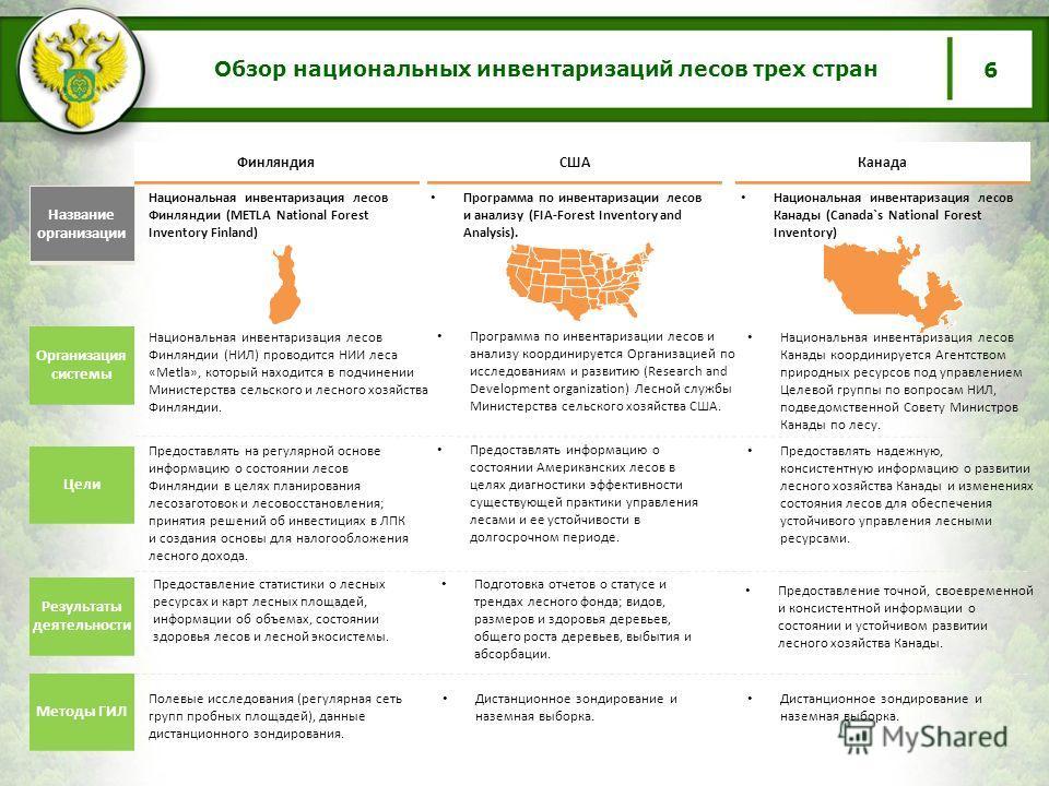 Обзор национальных инвентаризаций лесов трех стран США Канада Финляндия Национальная инвентаризация лесов Финляндии (METLA National Forest Inventory Finland) Программа по инвентаризации лесов и анализу (FIA-Forest Inventory and Analysis). Предоставля