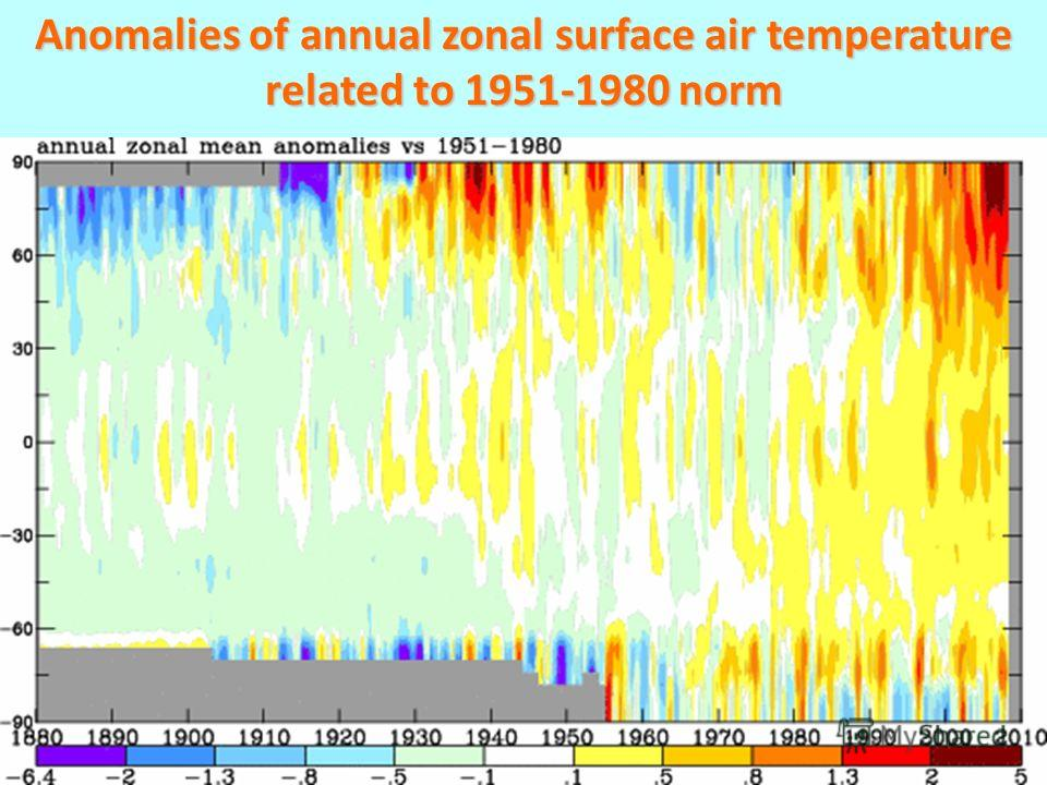 Anomalies of annual zonal surface air temperature related to 1951-1980 norm