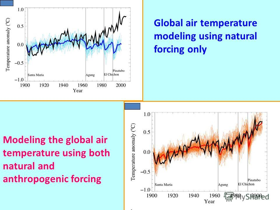 Global air temperature modeling using natural forcing only Modeling the global air temperature using both natural and anthropogenic forcing