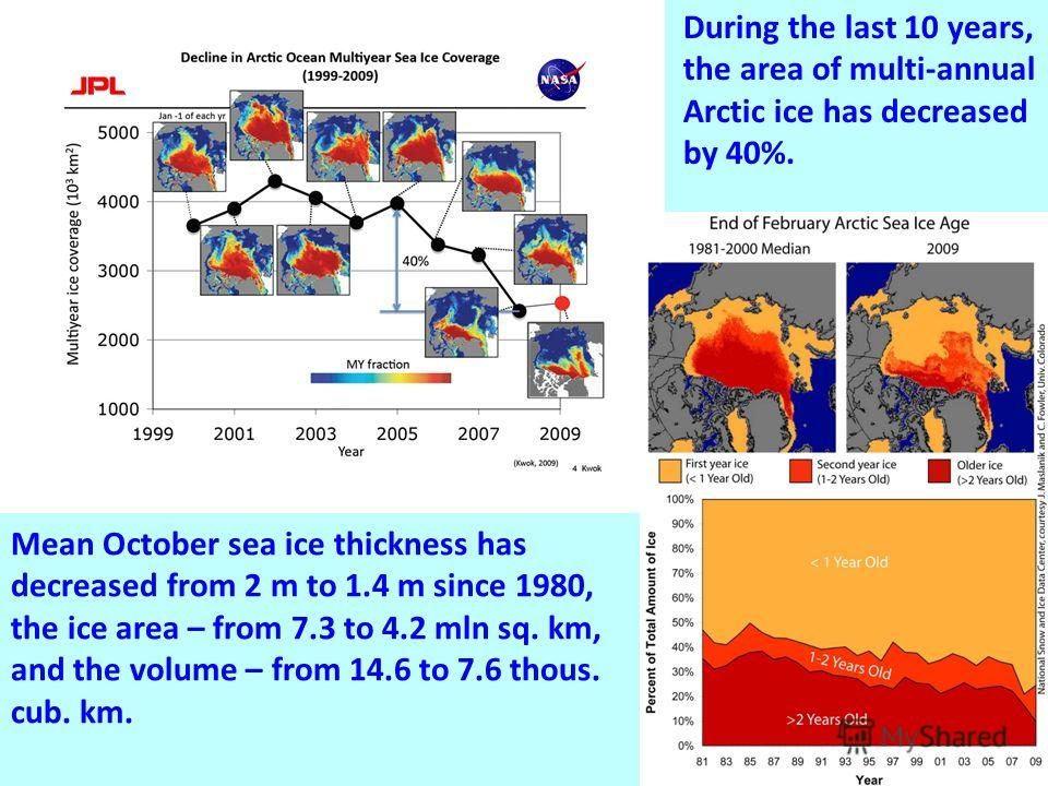 During the last 10 years, the area of multi-annual Arctic ice has decreased by 40%. Mean October sea ice thickness has decreased from 2 m to 1.4 m since 1980, the ice area – from 7.3 to 4.2 mln sq. km, and the volume – from 14.6 to 7.6 thous. cub. km