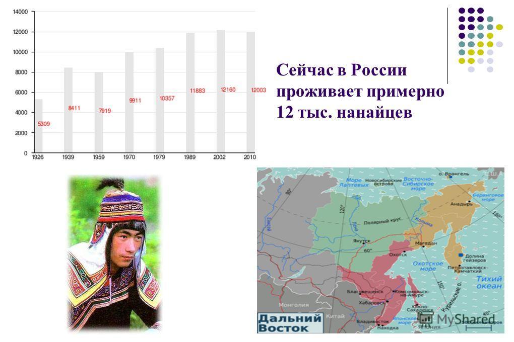 Сейчас в России проживает примерно 12 тыс. нанайцев