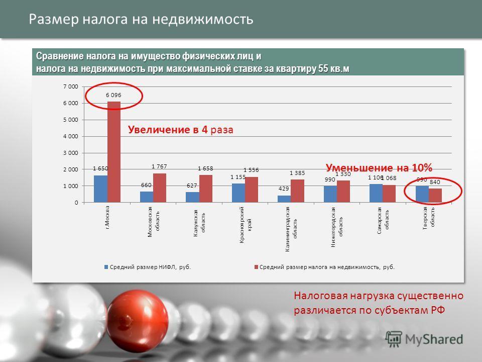 Размер налога на недвижимость Налоговая нагрузка существенно различается по субъектам РФ Увеличение в 4 раза Уменьшение на 10%