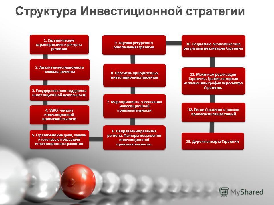 Структура Инвестиционной стратегии 1. Стратегические характеристики и ресурсы развития 2. Анализ инвестиционного климата региона 3. Государственная поддержка инвестиционной деятельности 4. SWOT-анализ инвестиционной привлекательности 5. Стратегически