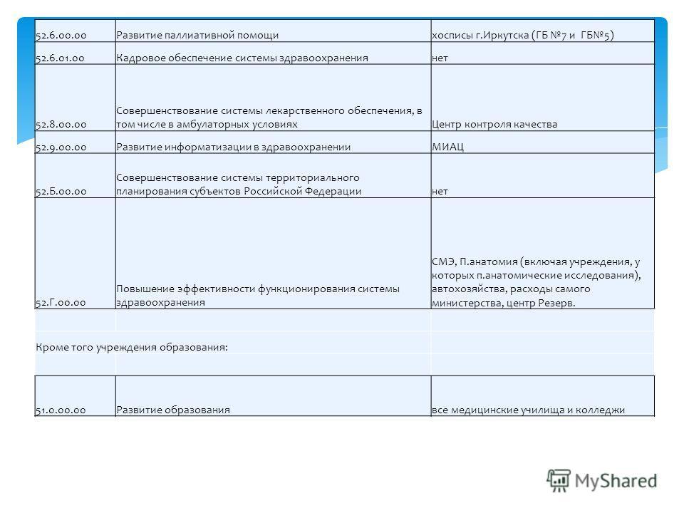 52.6.00.00Развитие паллиативной помощихосписы г.Иркутска (ГБ 7 и ГБ5) 52.6.01.00Кадровое обеспечение системы здравоохранениянет 52.8.00.00 Совершенствование системы лекарственного обеспечения, в том числе в амбулаторных условияхЦентр контроля качеств