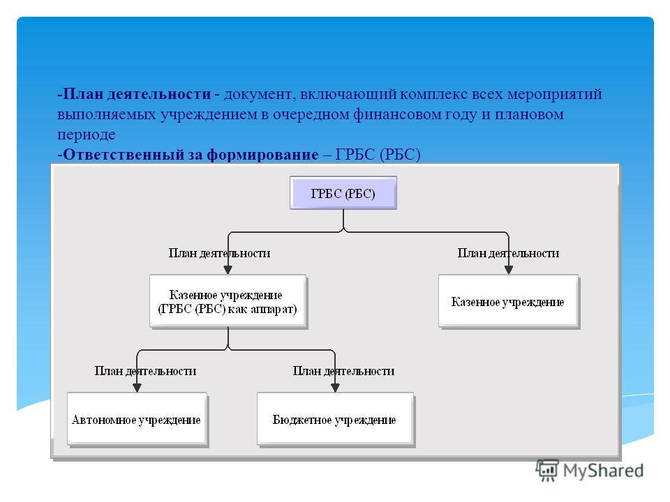 -План деятельности - документ, включающий комплекс всех мероприятий выполняемых учреждением в очередном финансовом году и плановом периоде -Ответственный за формирование – ГРБС (РБС)