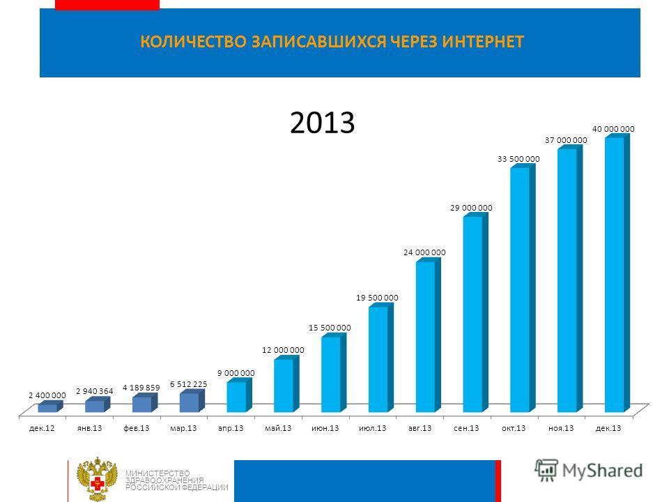 2 В 6 230 медицинских организациях 80 субъектах Российской Федерации обеспечена возможность ведения электронной медицинской карты ФАКТИЧЕСКОЕ КОЛИЧЕСТВО СУБЪЕКТОВ, ИНТЕГРИРОВАННЫХ С ФЕДЕРАЛЬНЫМ СЕРВИСОМ ВЕДЕНИЯ ЭЛЕКТРОННОЙ МЕДИЦИНСКОЙ КАРТЫ Для всех