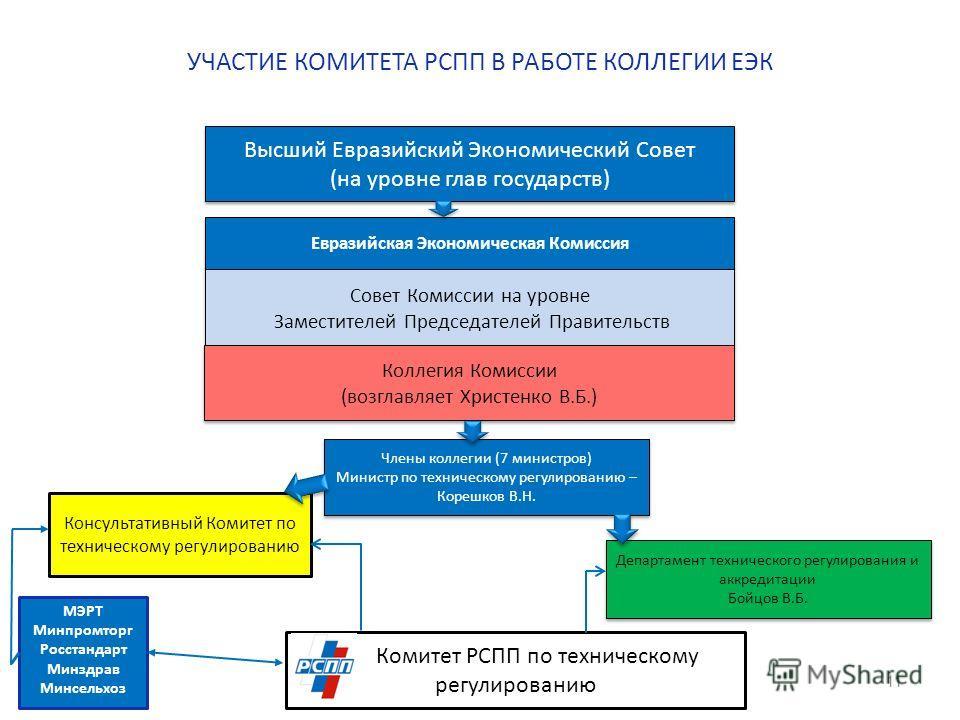 Консультативный Комитет по техническому регулированию УЧАСТИЕ КОМИТЕТА РСПП В РАБОТЕ КОЛЛЕГИИ ЕЭК 11 Высший Евразийский Экономический Совет (на уровне глав государств) Высший Евразийский Экономический Совет (на уровне глав государств) Евразийская Эко