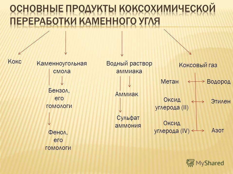 Кокс Каменноугольная смола Бензол, его гомологи Фенол, его гомологи Водный раствор аммиака Аммиак Сульфат аммония Коксовый газ МетанВодород Оксид углерода (II) Этилен Оксид углерода (IV) Азот