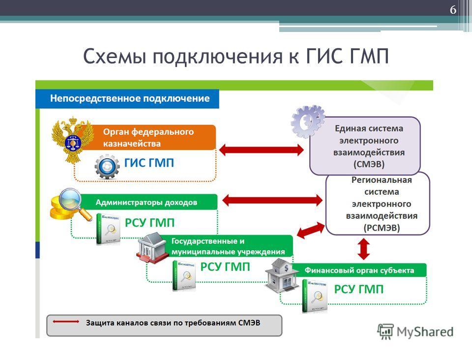 Схемы подключения к ГИС ГМП 6