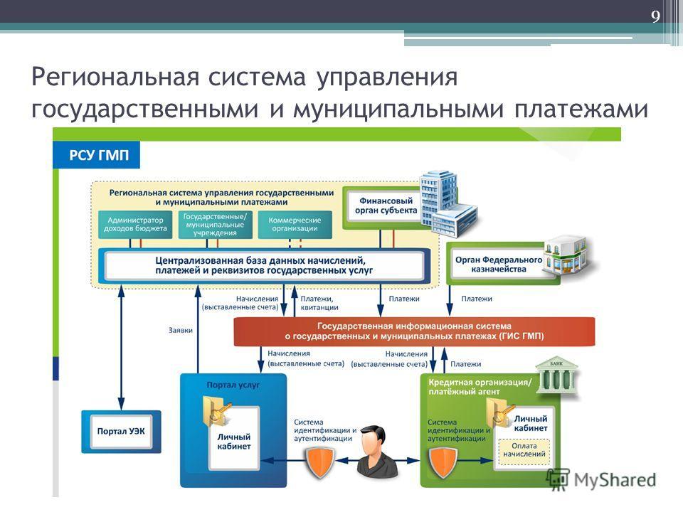 Региональная система управления государственными и муниципальными платежами 9